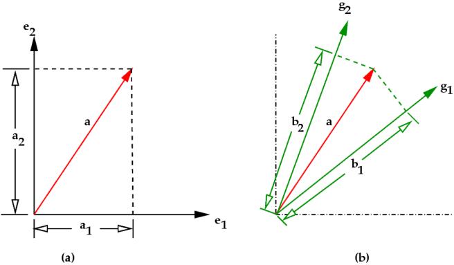 vectorbasis