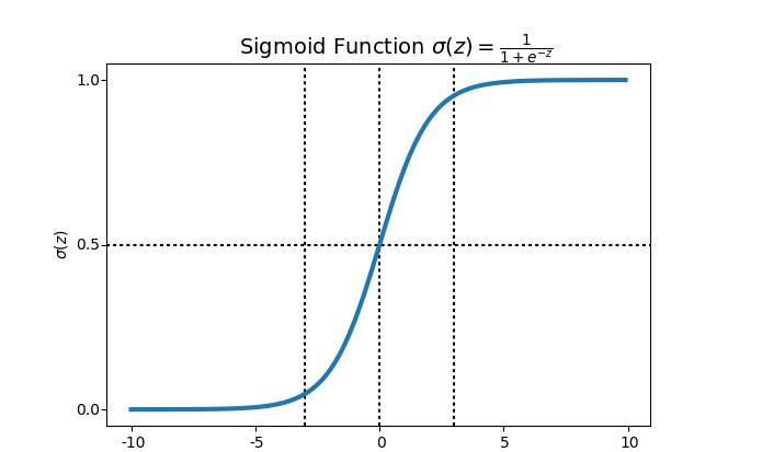 sigmoid2